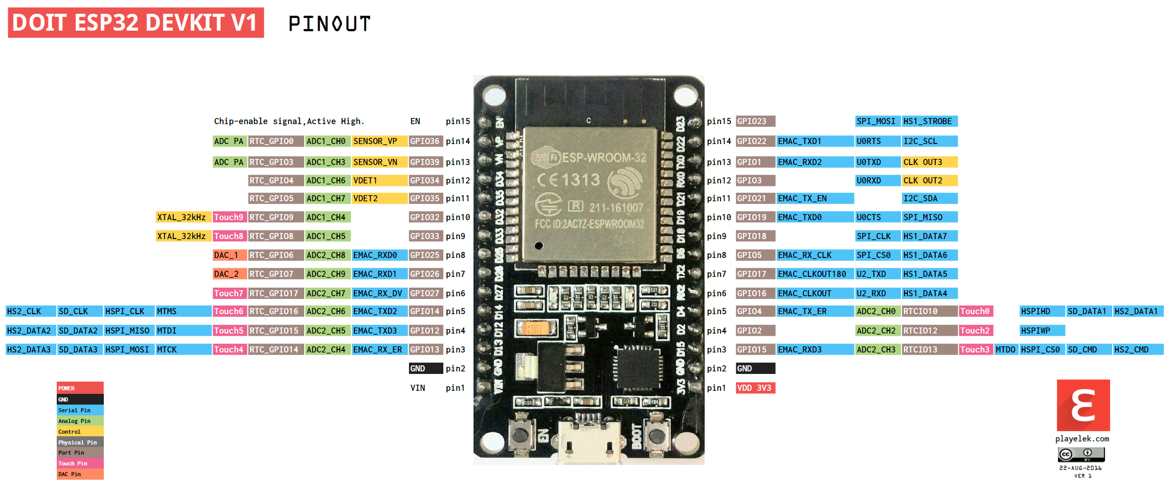 projects:internetofthings:esp32 [Galileo Labs]
